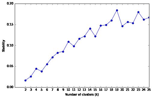 """Stability Analysis"""